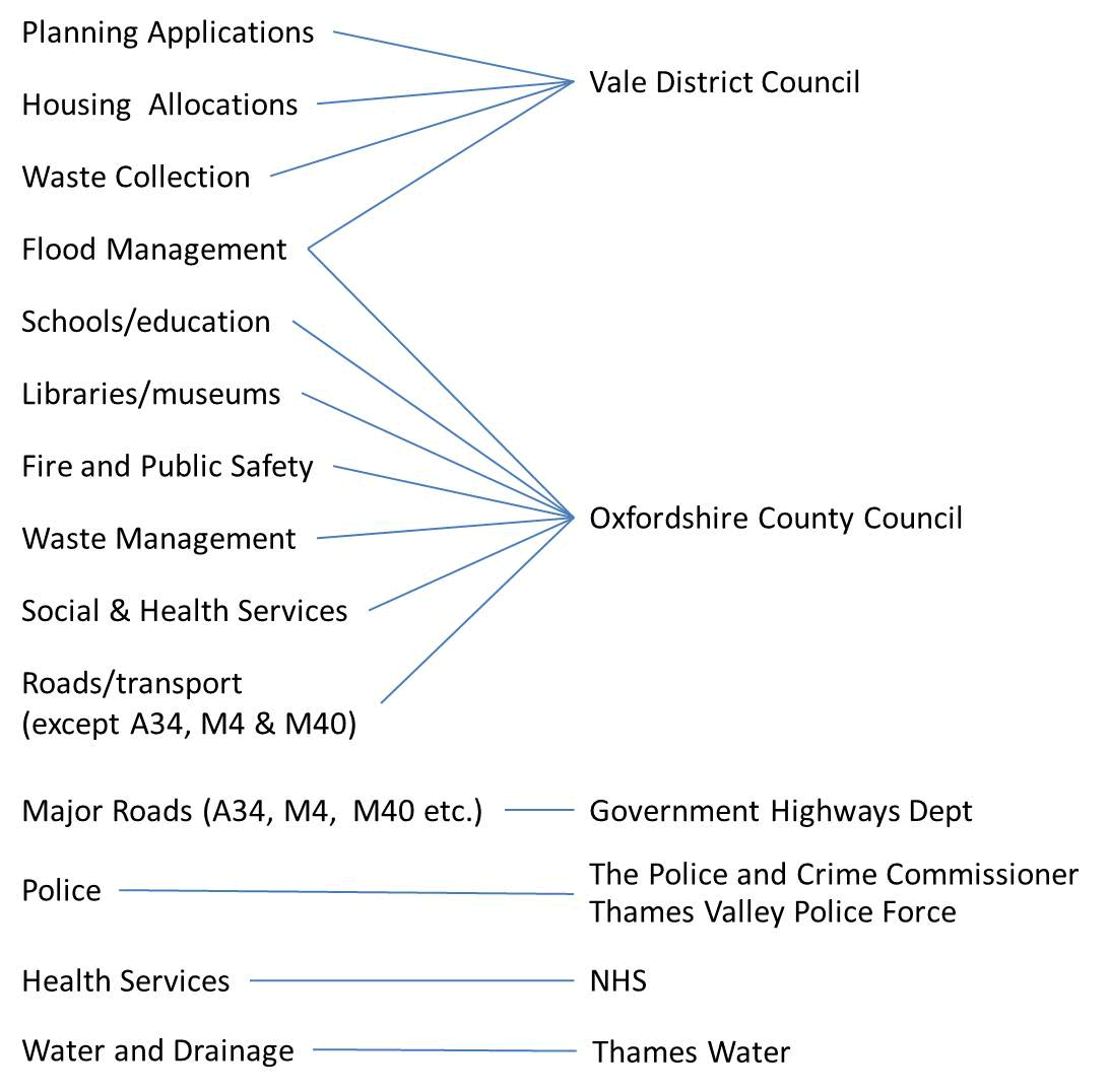 Responsibilities for Infrastructure in Wantage and Grove